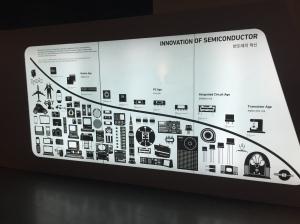 Samsung Digital City 1